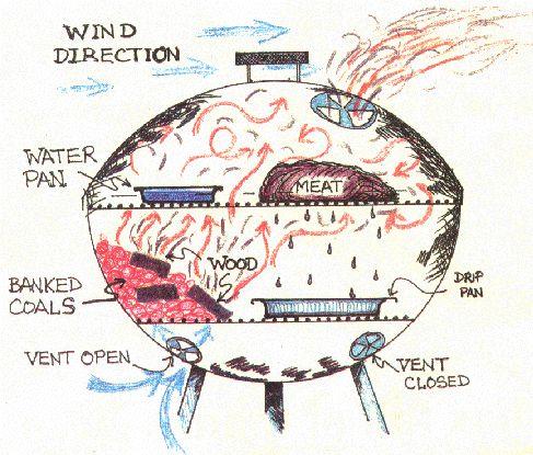 Voorbeeld kogelBBQ - smoker diagram